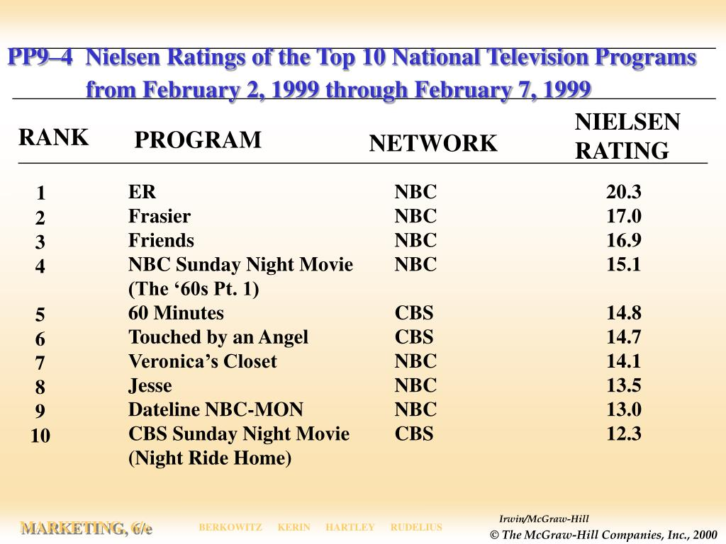 PP9–4  Nielsen Ratings of the Top 10 National Television Programs
