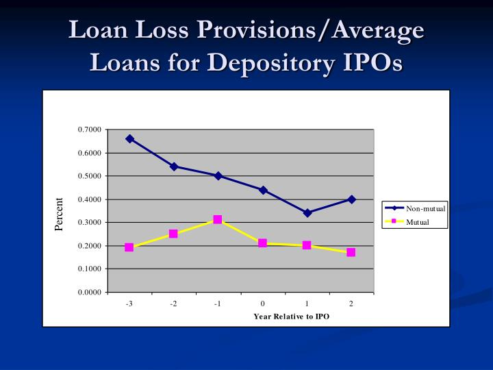 Loan Loss Provisions/Average Loans for Depository IPOs