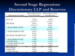 second stage regressions discretionary llp and reserves