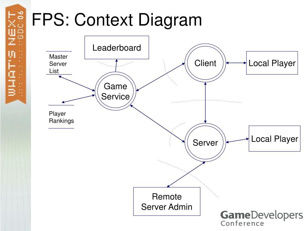 FPS: Context Diagram
