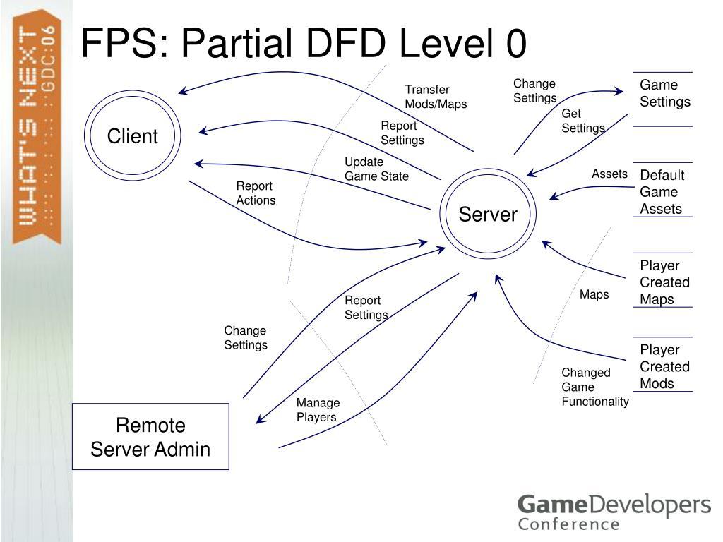FPS: Partial DFD Level 0