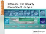 reference the security development lifecycle