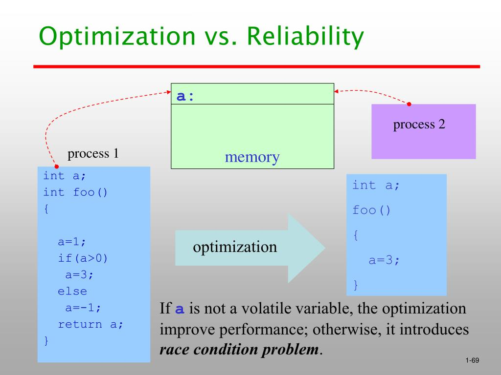 Optimization vs. Reliability