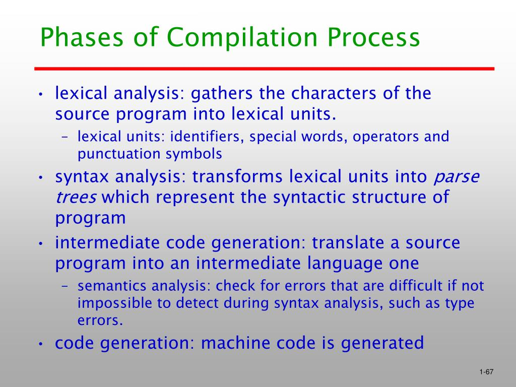 Phases of Compilation Process