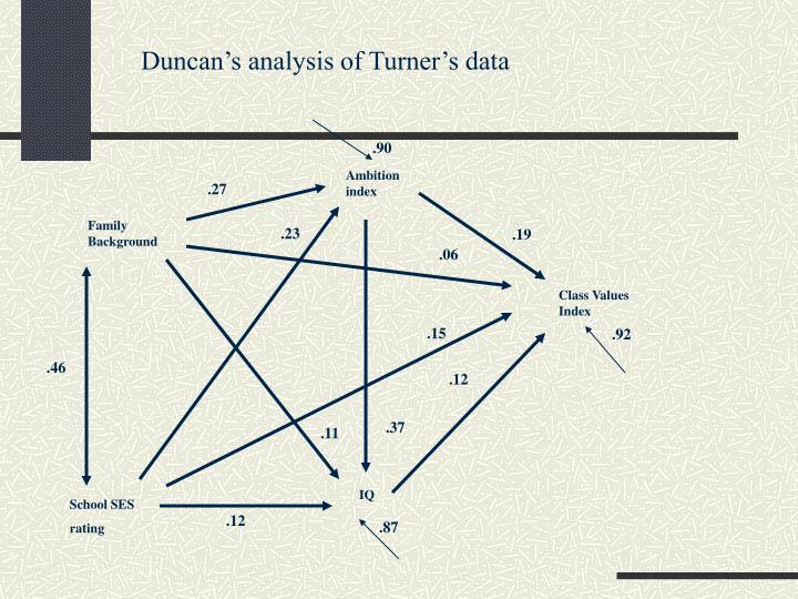 Duncan's analysis of Turner's data