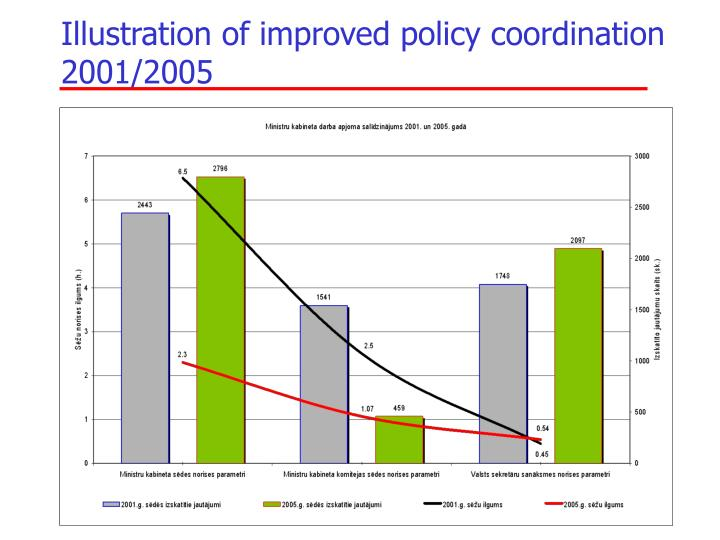 Illustration of improved policy coordination 2001/2005