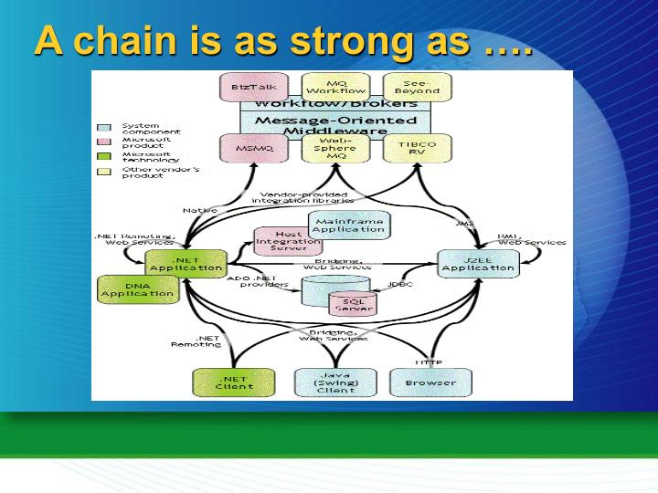 A chain is as strong as ….
