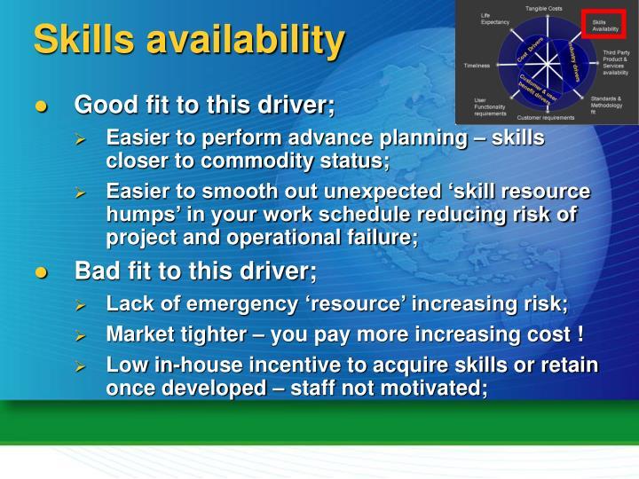 Skills availability