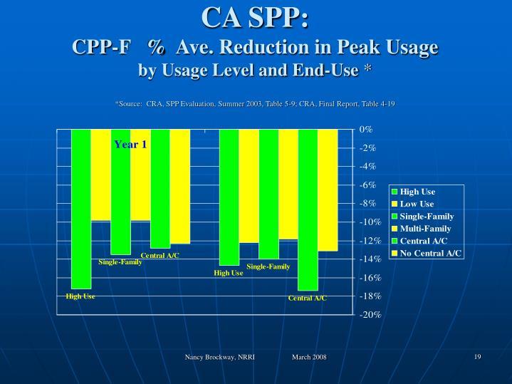 CA SPP: