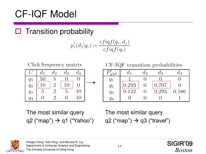 CF-IQF Model