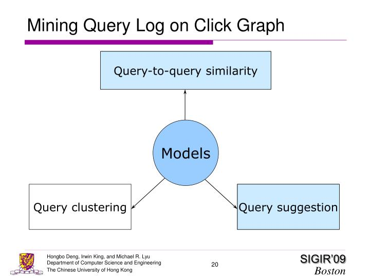 Mining Query Log on Click Graph