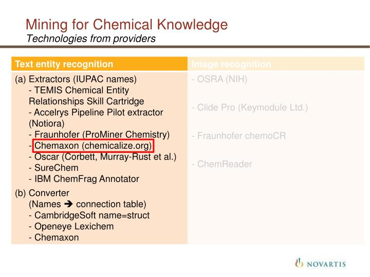 Mining for Chemical Knowledge