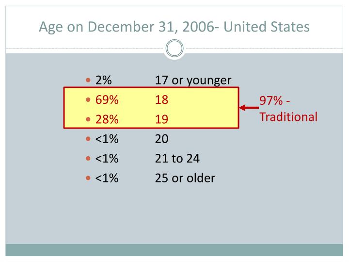 Age on December 31, 2006- United States