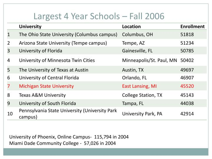 Largest 4 Year Schools – Fall 2006