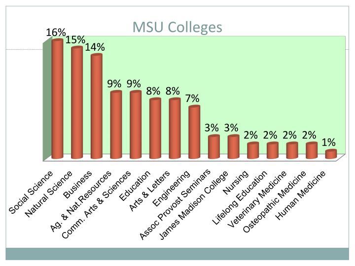 MSU Colleges