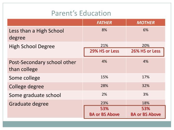 Parent's Education