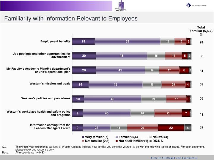 Familiarity with Information Relevant to Employees