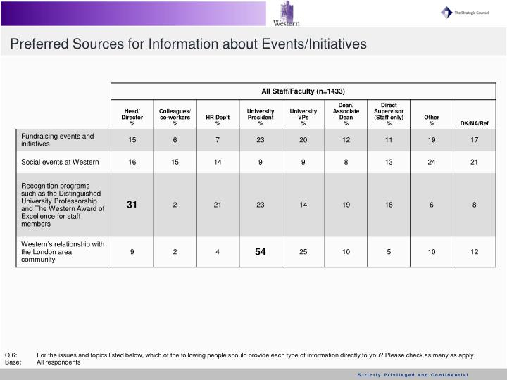 Preferred Sources for Information about Events/Initiatives
