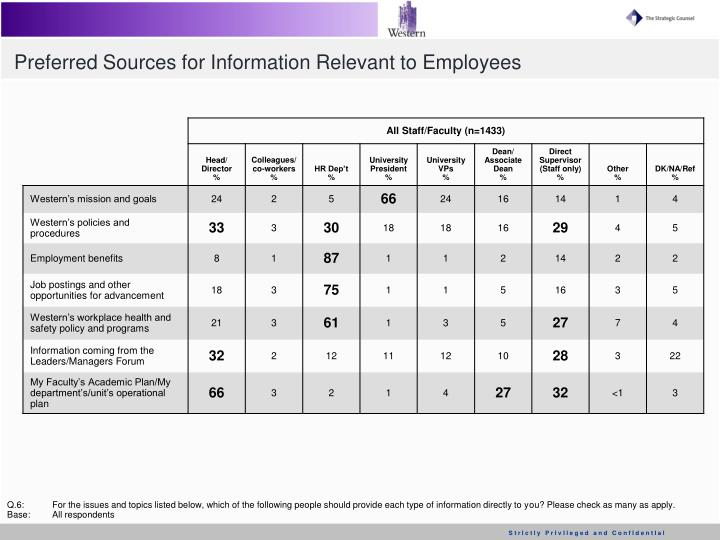 Preferred Sources for Information Relevant to Employees