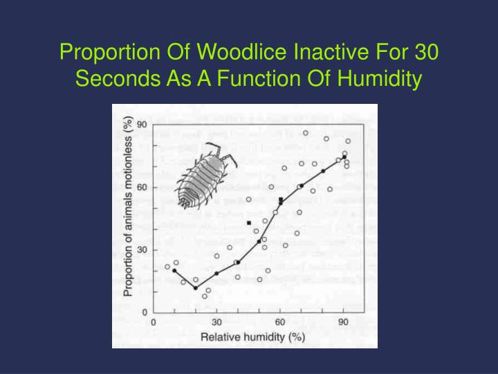 Proportion Of Woodlice Inactive For 30 Seconds As A Function Of Humidity
