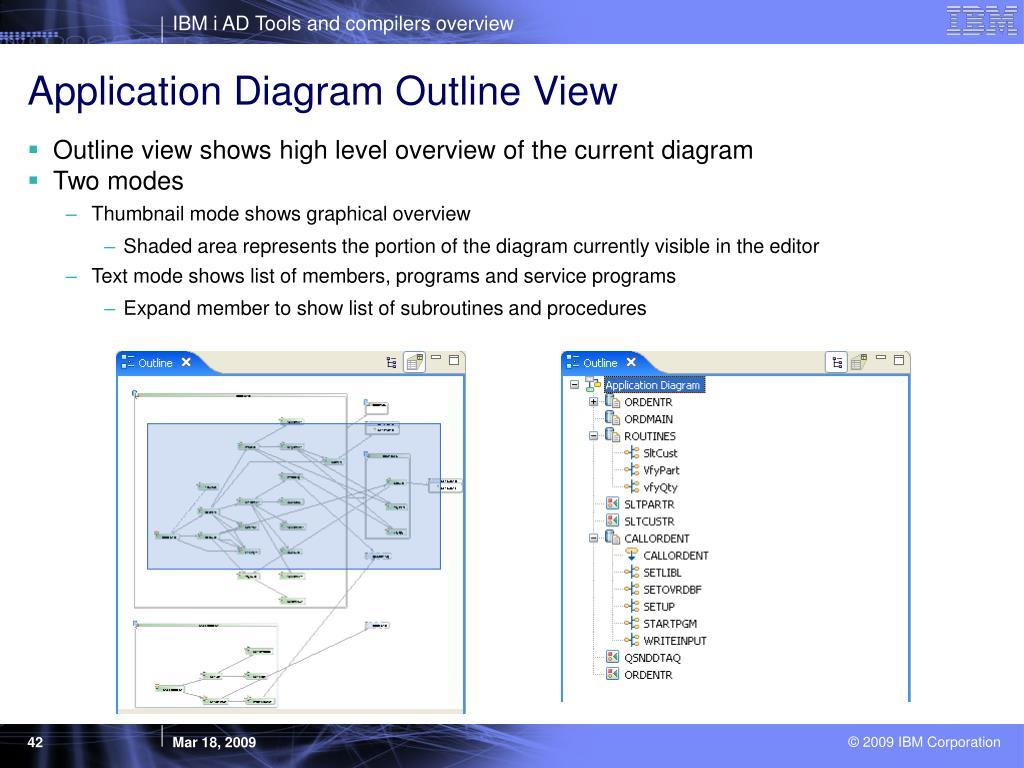 Application Diagram Outline View