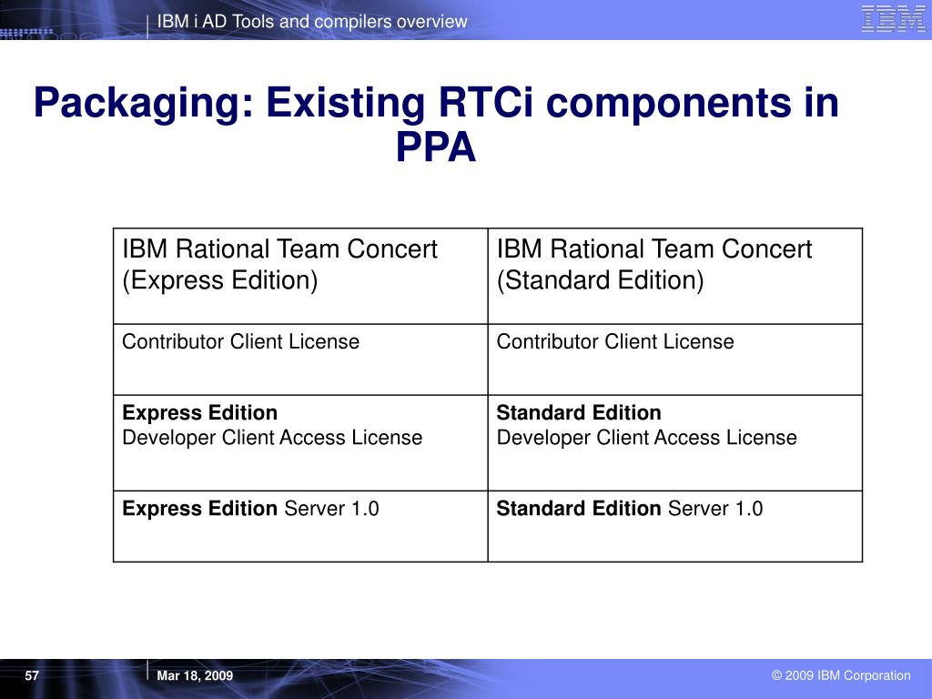Packaging: Existing RTCi components in PPA