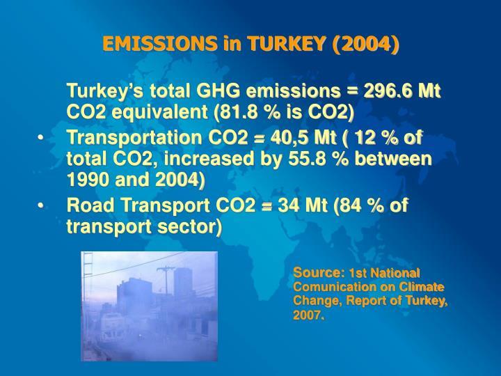 EMISSIONS in TURKEY (2004)