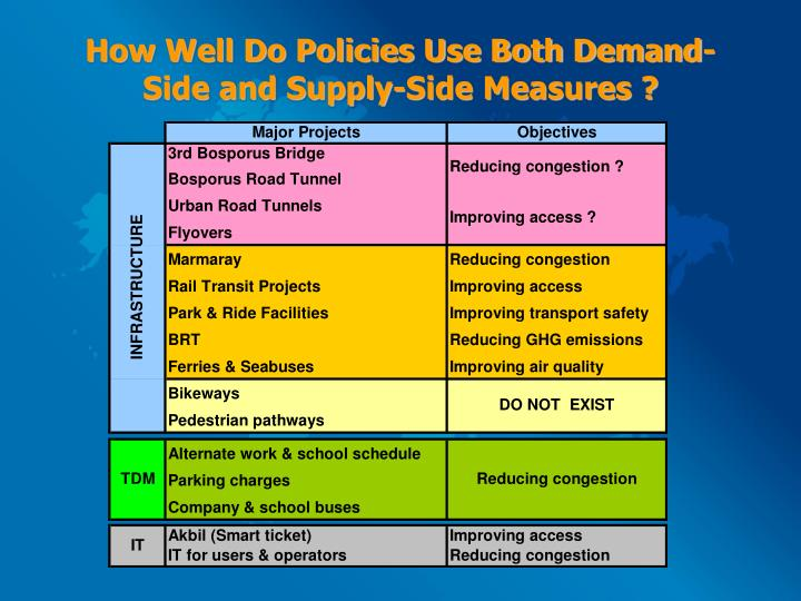 How Well Do Policies Use Both Demand-Side and Supply-Side Measures ?