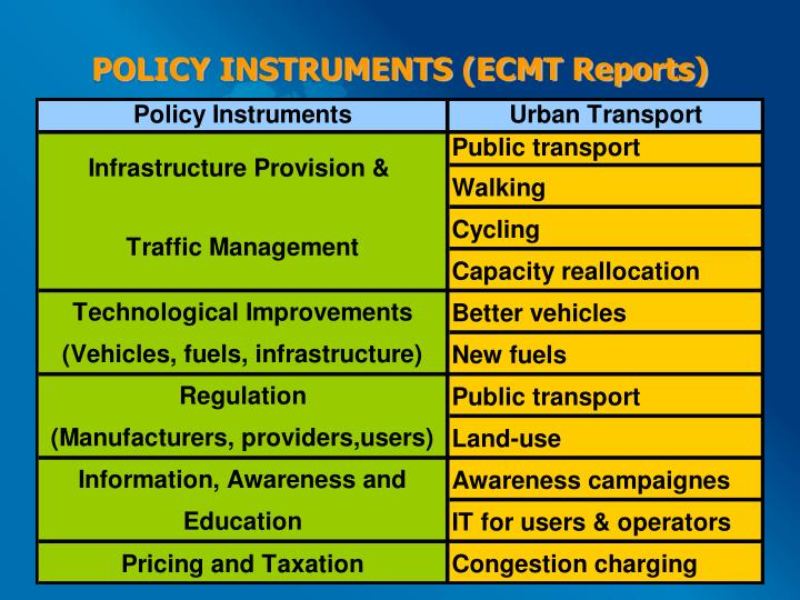 POLICY INSTRUMENTS (ECMT Reports)