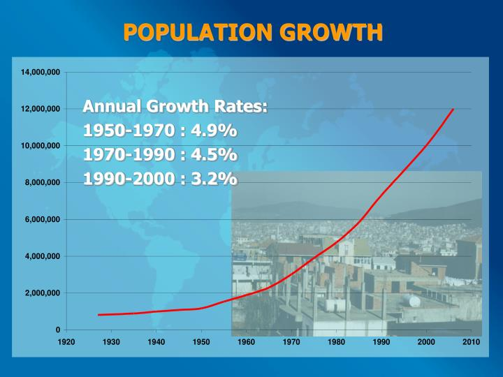Annual Growth Rates: