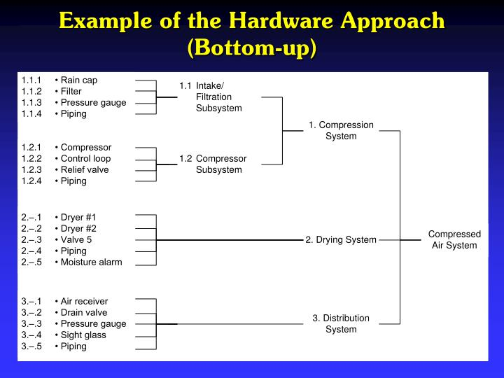 Example of the Hardware Approach (Bottom-up)