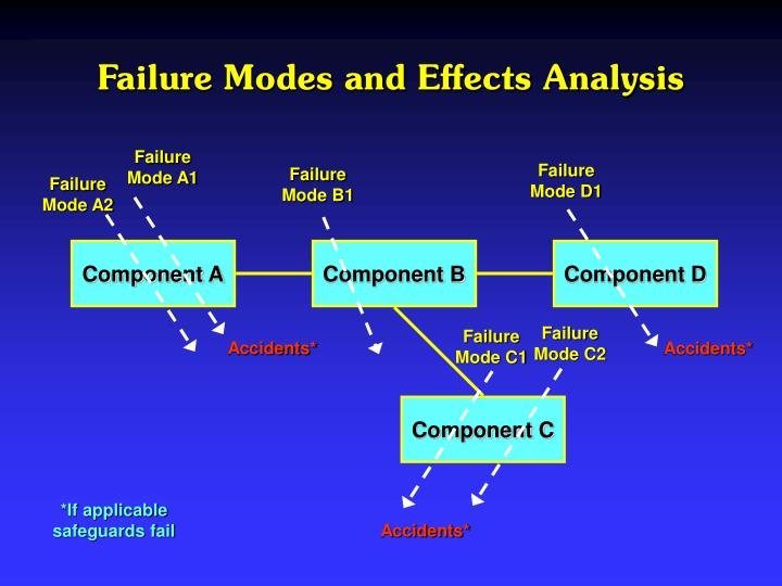 Failure modes and effects analysis