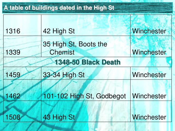 A table of buildings dated in the High St