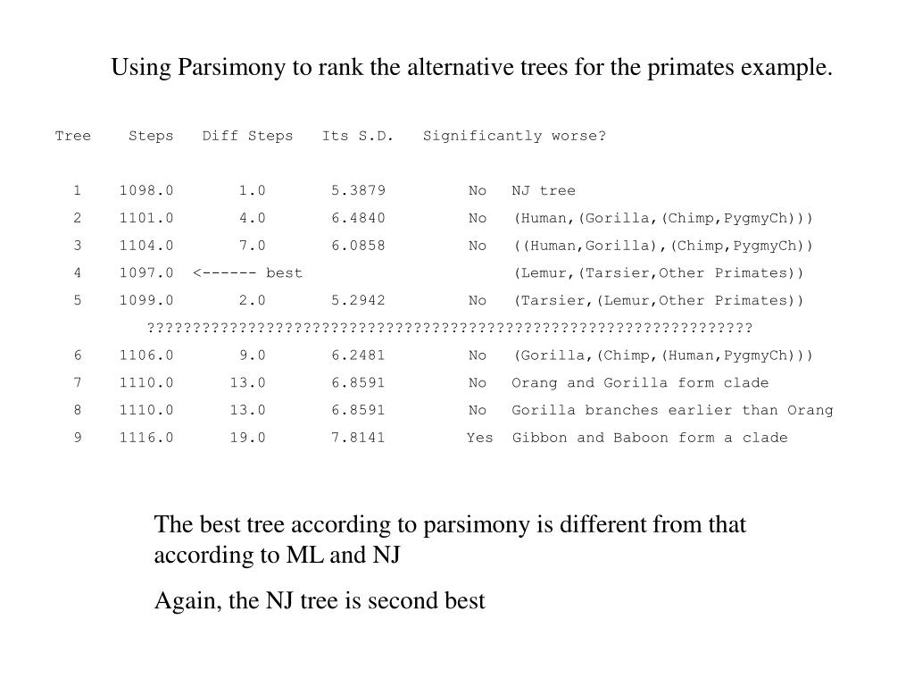 Using Parsimony to rank the alternative trees for the primates example.