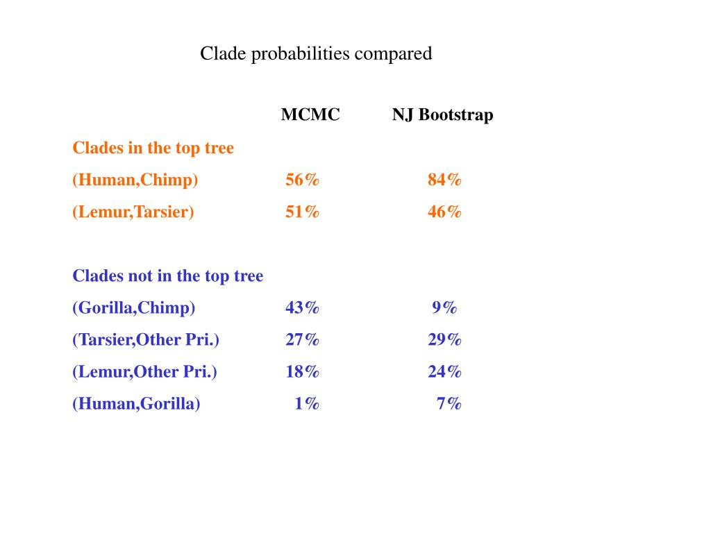 Clade probabilities compared