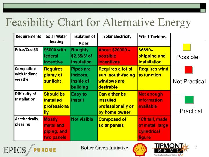 Feasibility Chart for Alternative Energy