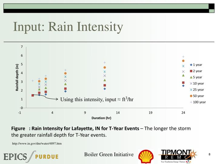 Input: Rain Intensity