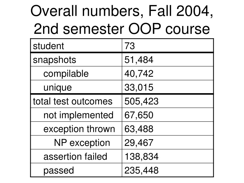 Overall numbers, Fall 2004, 2nd semester OOP course