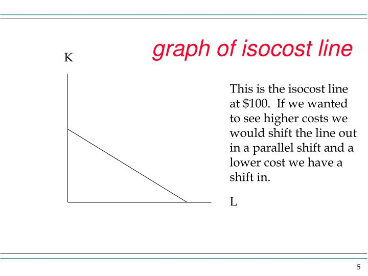 graph of isocost line