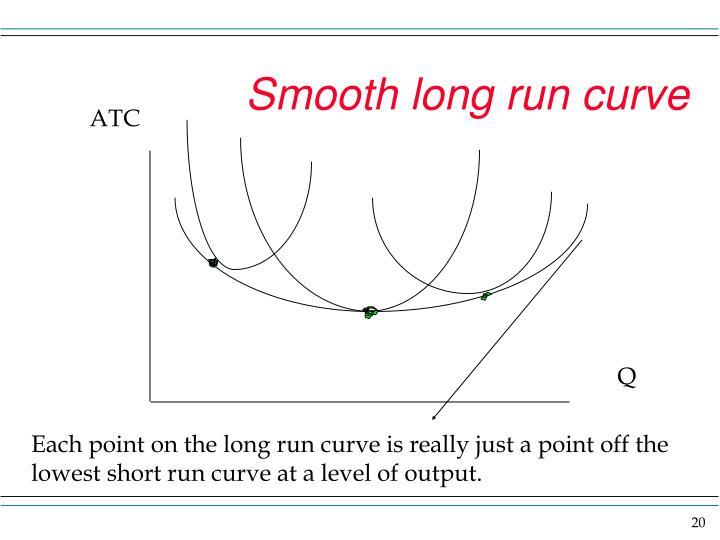 Smooth long run curve