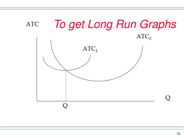 To get Long Run Graphs