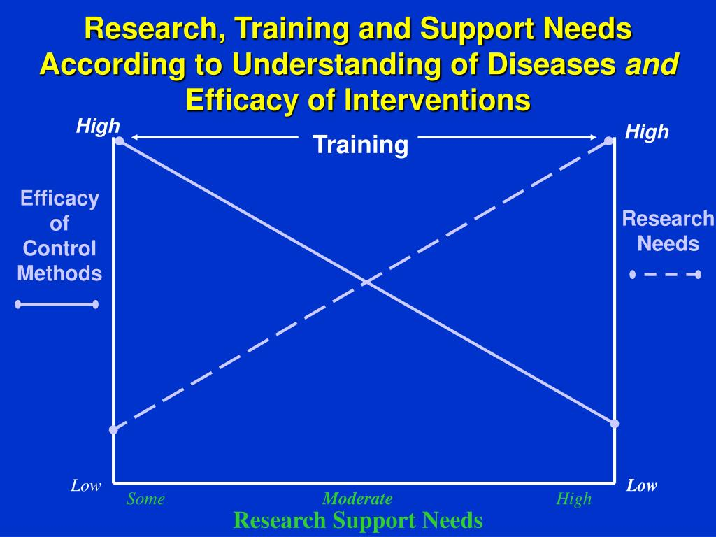 Research, Training and Support Needs