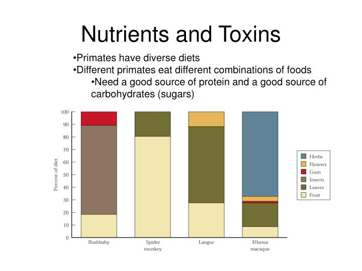 Nutrients and toxins
