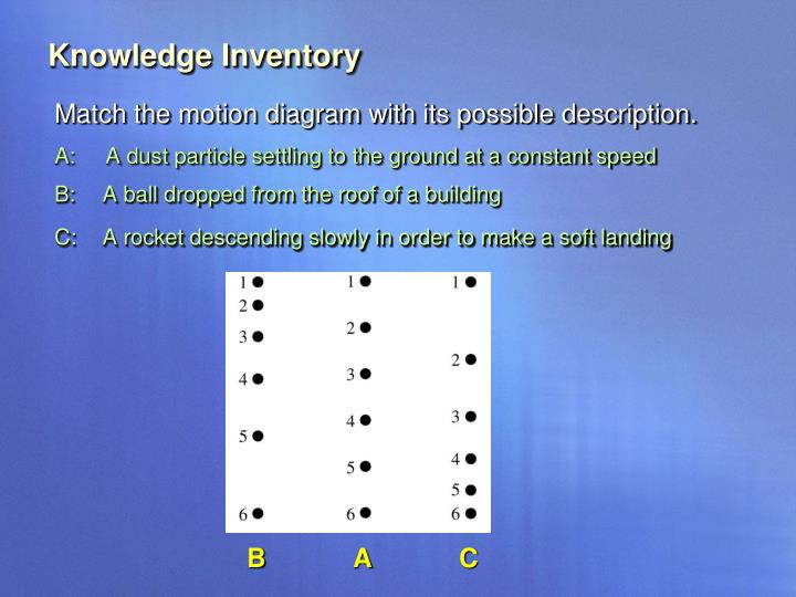 Knowledge Inventory