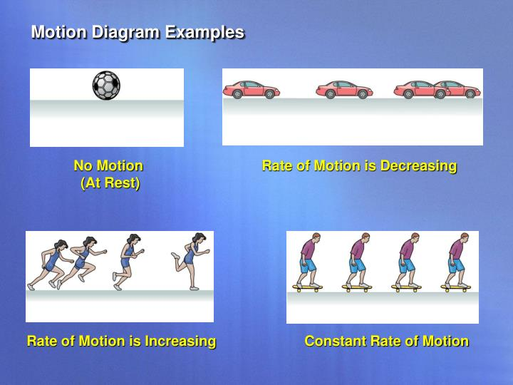 Motion Diagram Examples