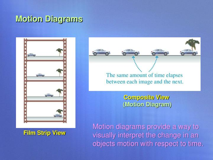 Motion Diagrams