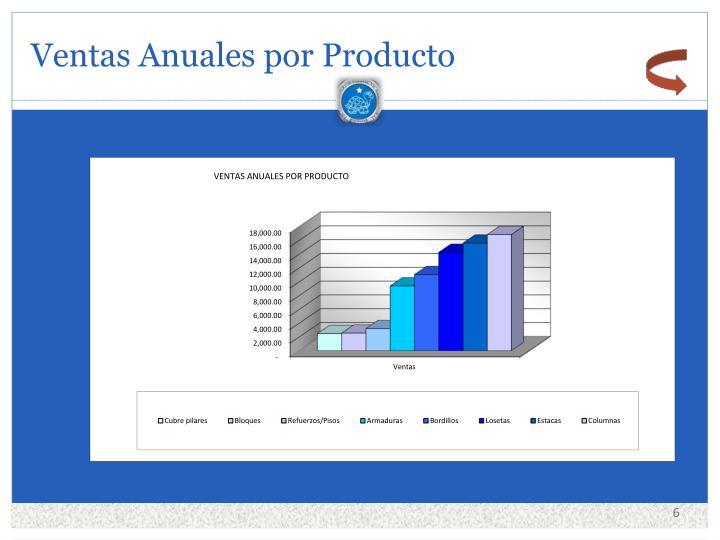 Ventas Anuales por Producto