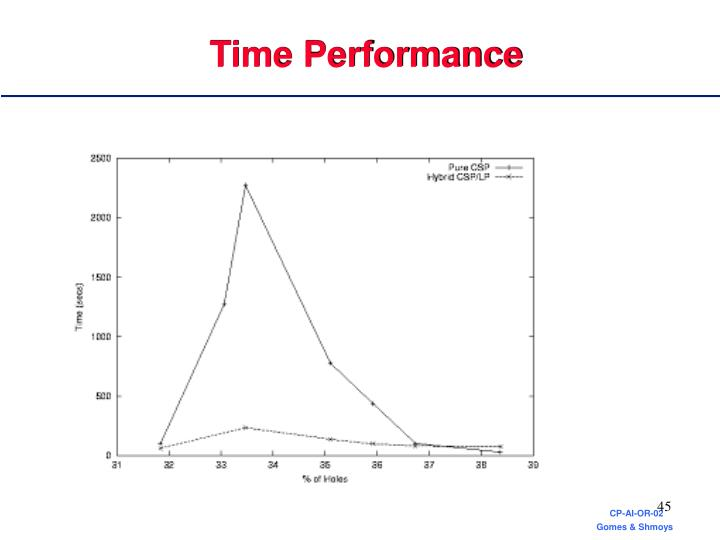 Time Performance