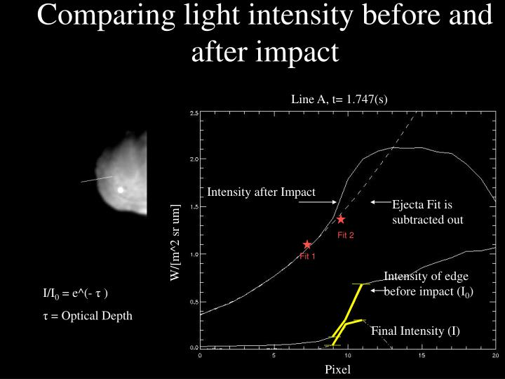Comparing light intensity before and after impact