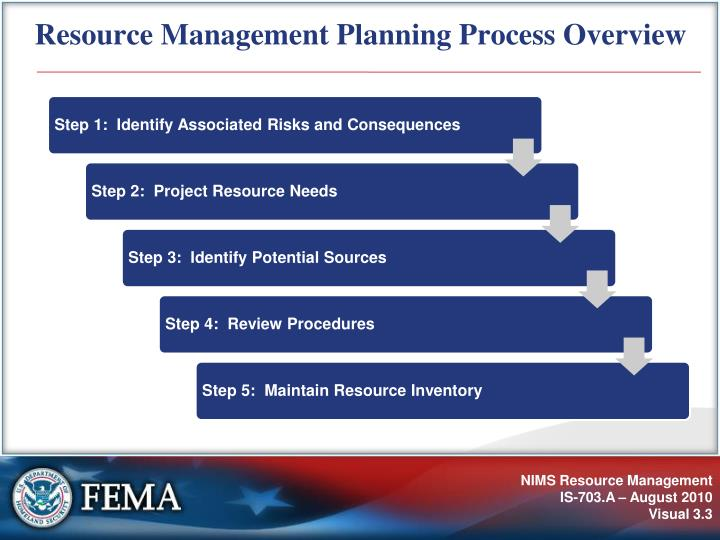 Resource Management Planning Process Overview